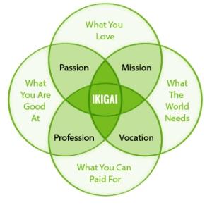ikigai_graph_jpg